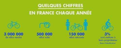 statistiques sur le vol de vélo en France