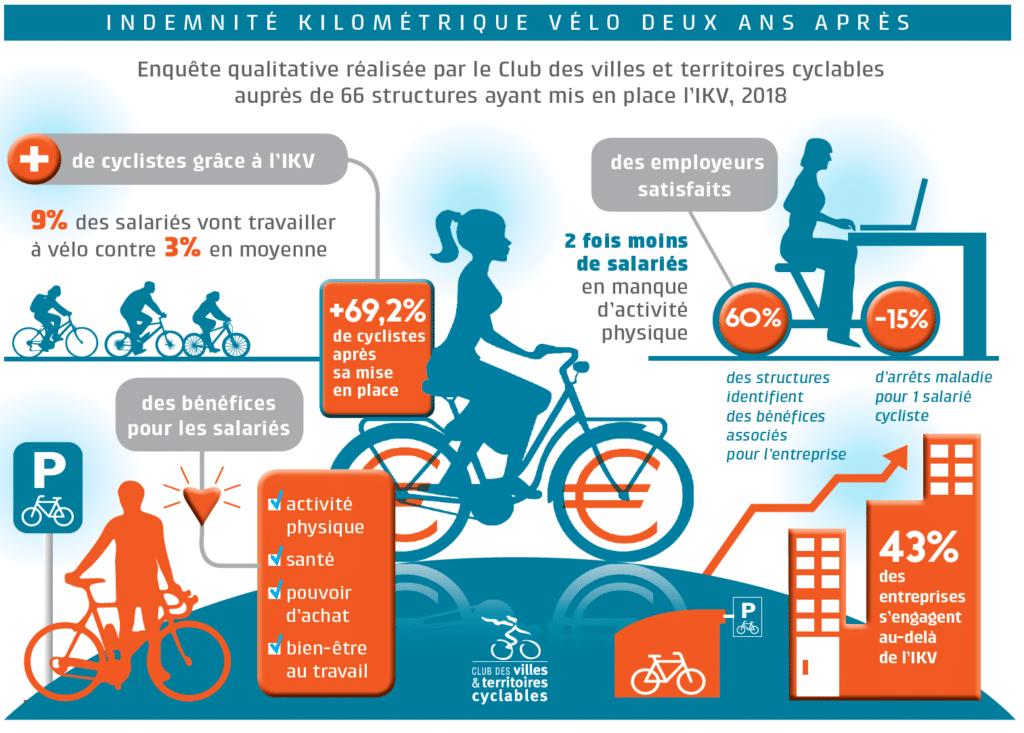 Infographie sur l'Indeminité Kilométrique Vélo de 2018