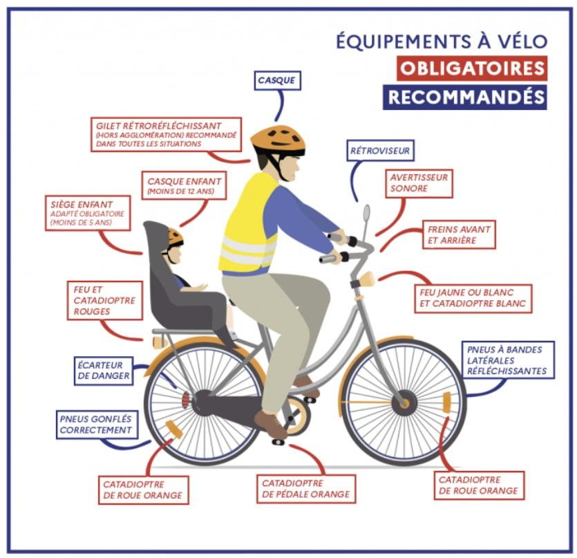 Les équipements à vélo qui sont recommandés ou obligatoires