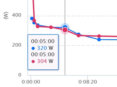 Comparaison entre avant et après le coaching Gutai du test PMA CP5